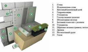 Утепление фундамента дома снаружи пенополистиролом, пеноплексом, как утеплить
