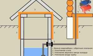 Все этапы монтажа водопровода на даче