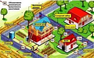 Минимальное расстояние от забора до дома, от дома до забора соседа и другие нормы