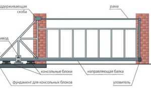 Раздвижные ворота своими руками: как сделать, чертежи, фото, видео