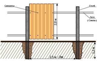 Деревянный забор на металлических столбах своими руками: монтаж, установка, цены